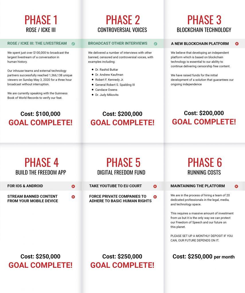 Digital Freedom Platform funding phases